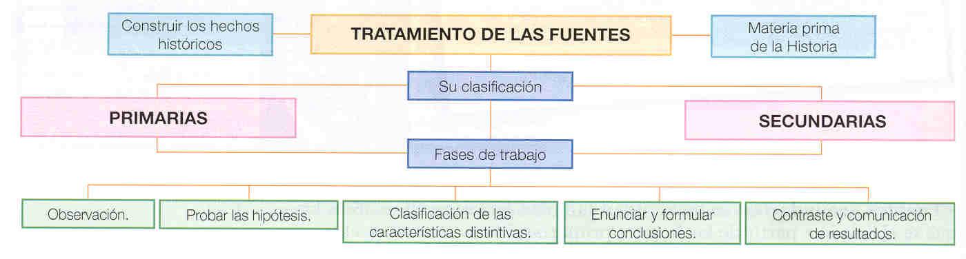 Fuentes de la Historia Clasificación