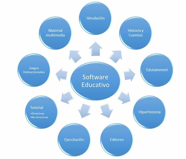 clasificacion del software educativo